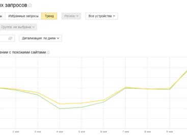 Сравните тренд развития своего сайта – в Вебмастере